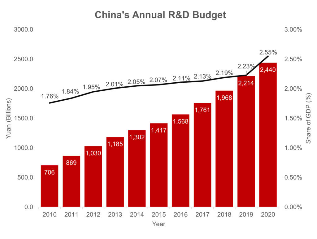 China's Annual R&D Budget
