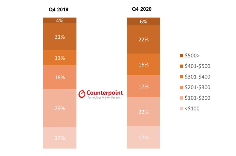 Counterpoint Research Global Smartwatch Shipments Share by Retail Price Band, Q4 2020 vs Q4 2019