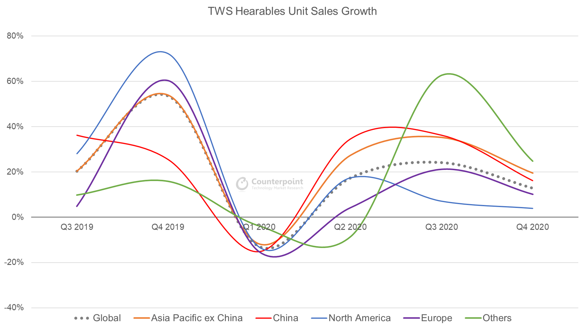 Counterpoint Research TWS Hearables Unit Sales Growth
