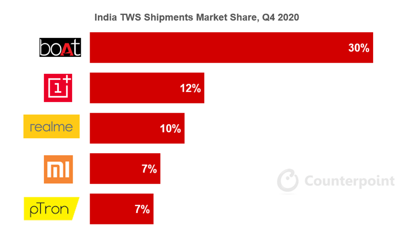 India Hearables (TWS) Market Share by Top Five Brands, Q4 2020
