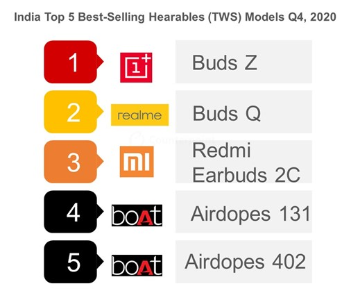 Top 5 Best-selling Models in India Hearables (TWS) Market, Q4 2020