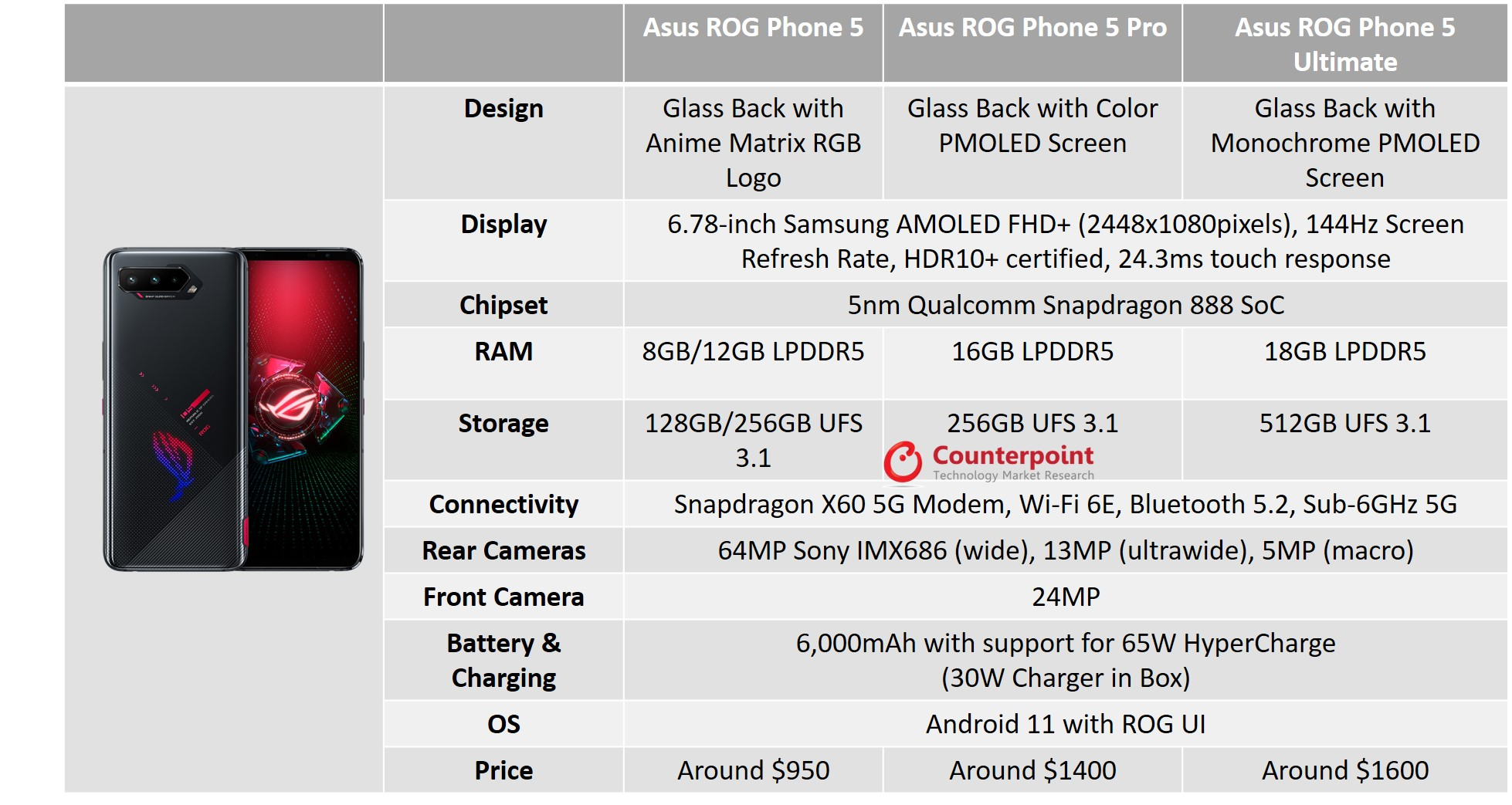 counterpoint rog phone 5 series specifications