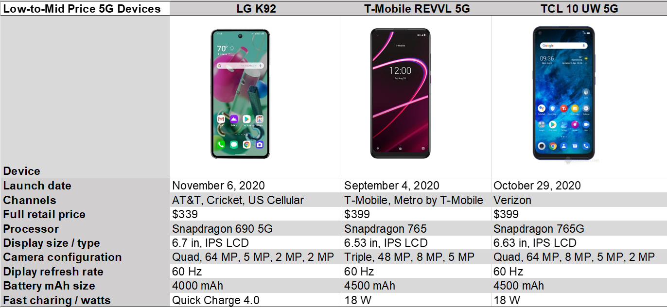 Counterpoint Research - Low to mid price 5G devices