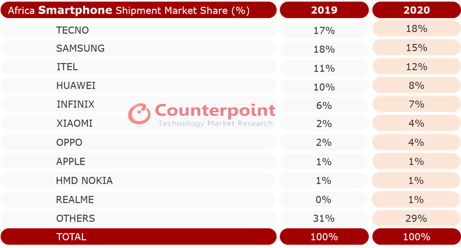 Counterpoint Research - Africa Smartphone Shipment Market Share in 2020