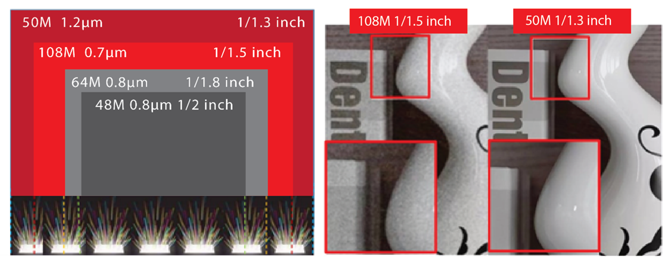 Counterpoint Research 50MP 1.2μm Big Pixel Can Highly Enhance ISO Range and Noise Robustness