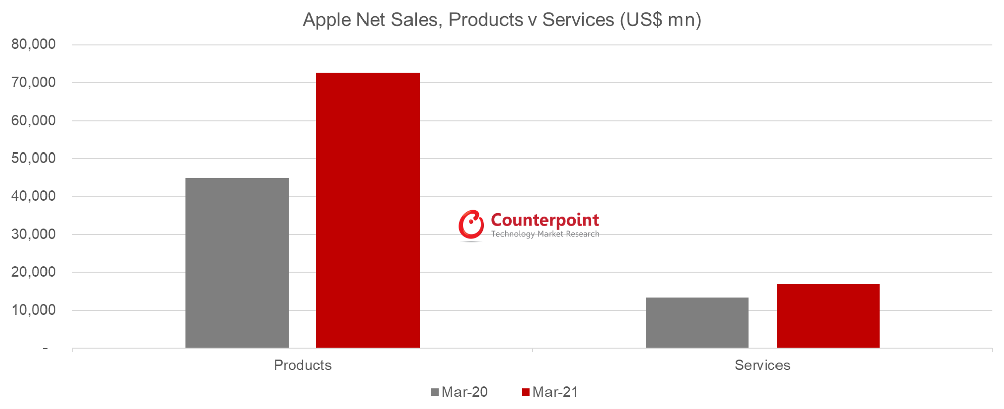 Counterpoint Research Apple Net Sales, Products vs. Services