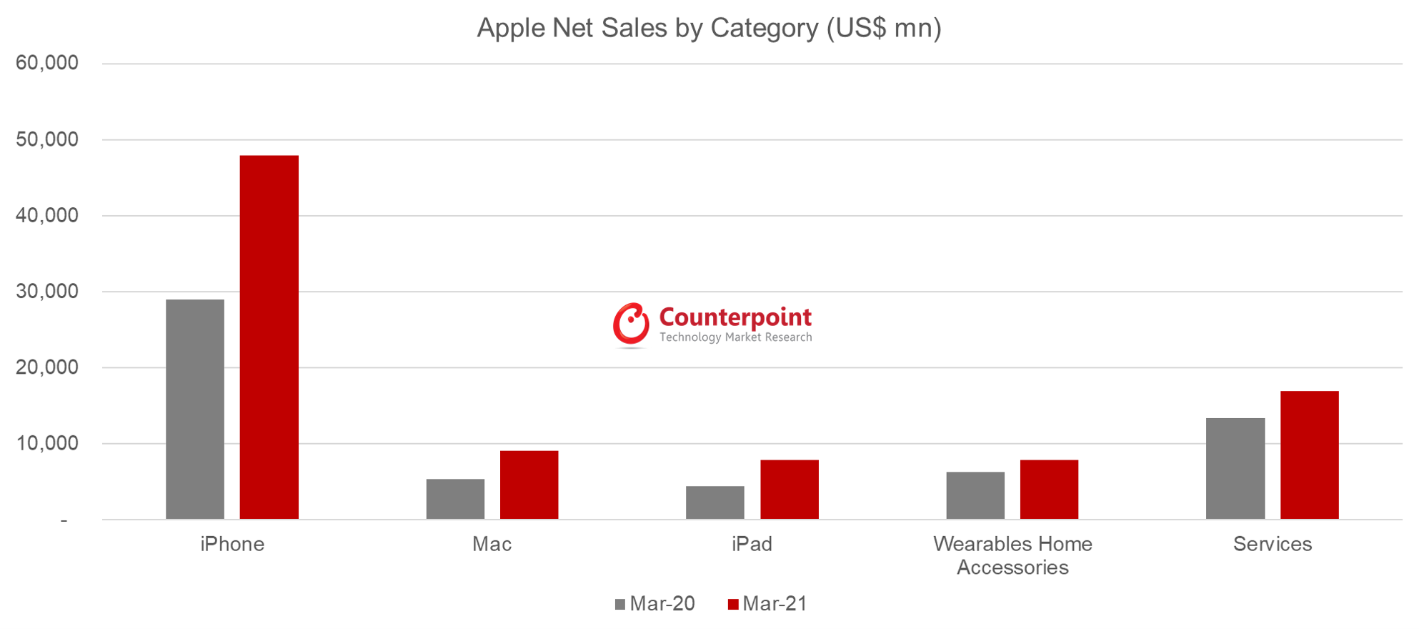 Counterpoint Research Apple Net Sales by Category