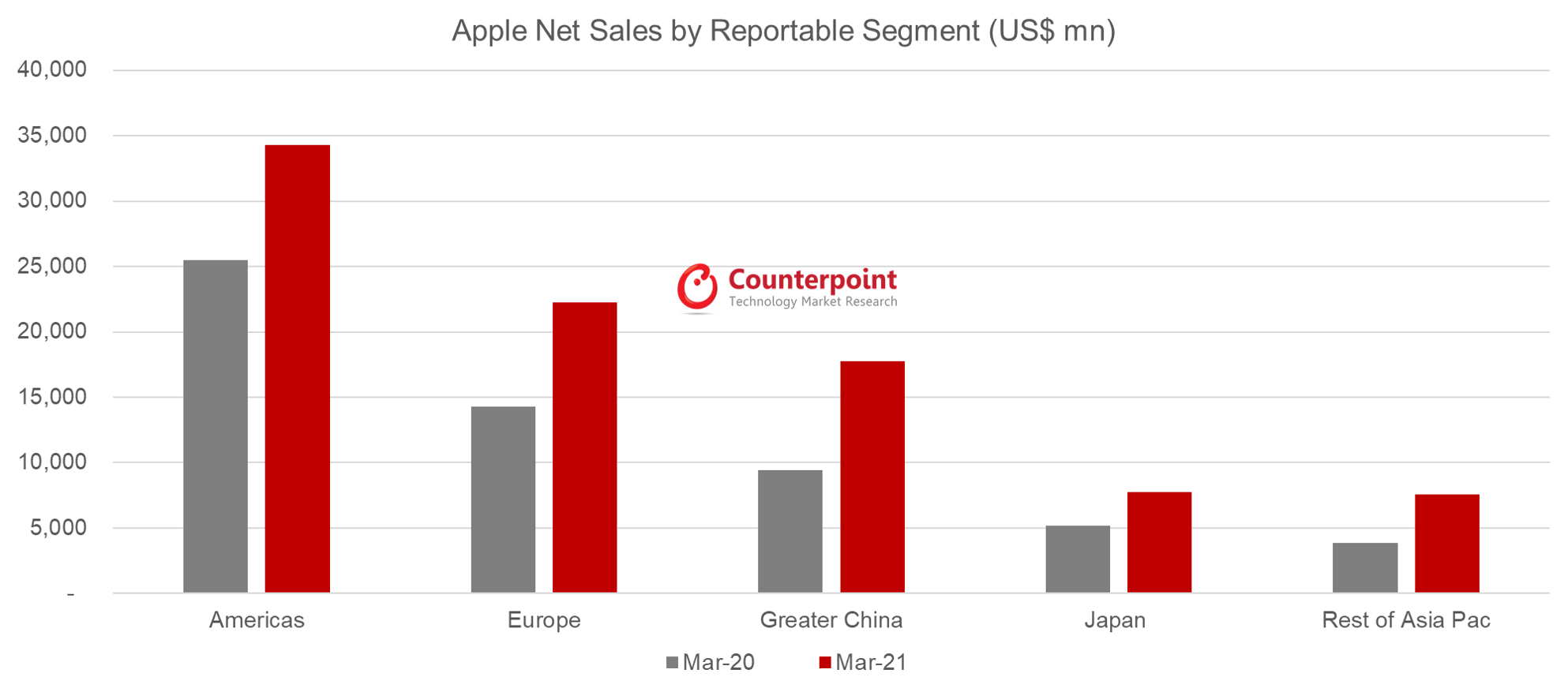 Counterpoint Research Apple Net Sales by Reportable Segment