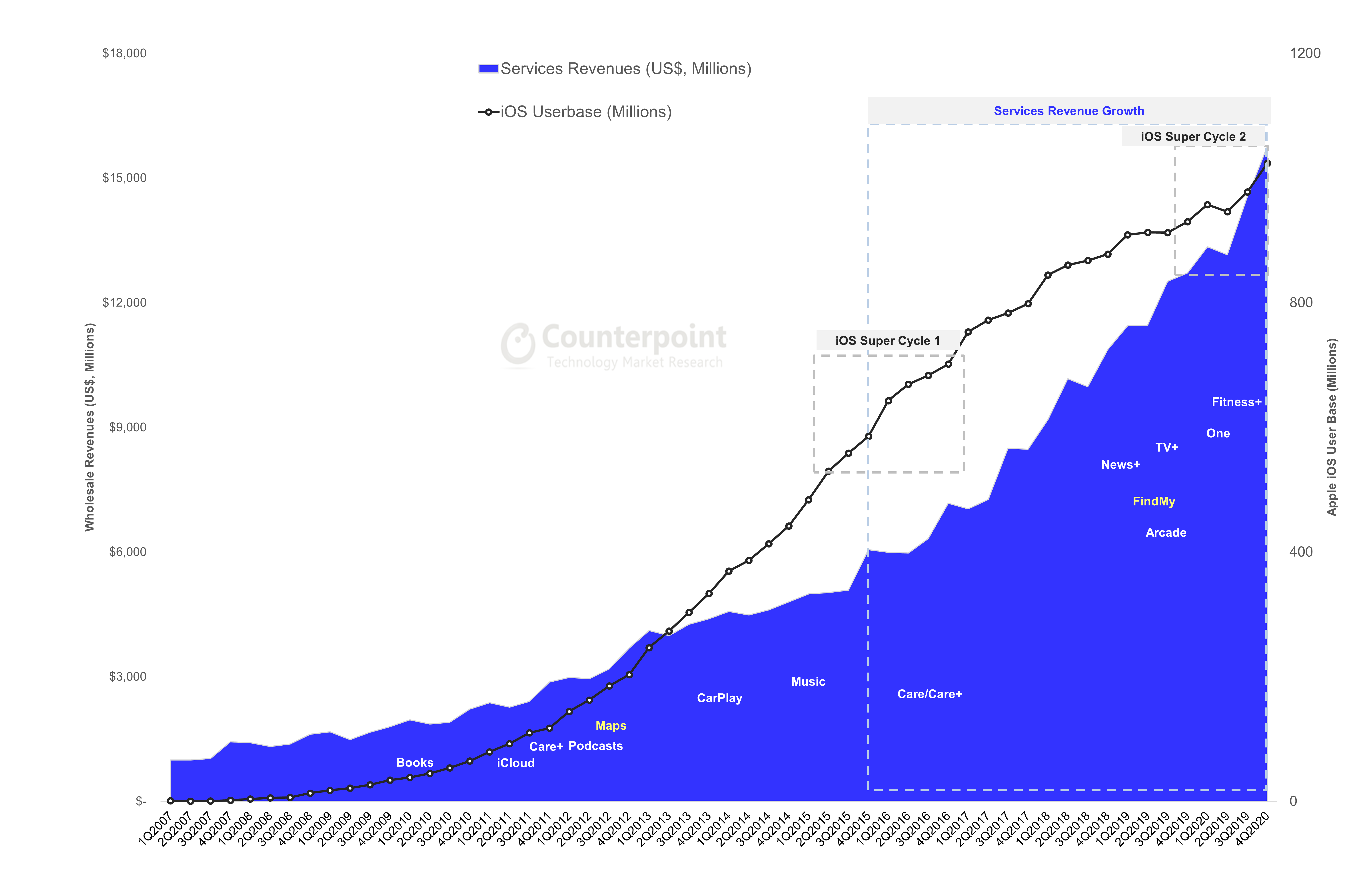 Counterpoint Research - Apple Services Revenues vs iOS User Base Millions