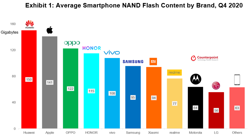 Counterpoint Research - Average Smartphone NAND Flash Content (Storage) by Brand, Q4 2020