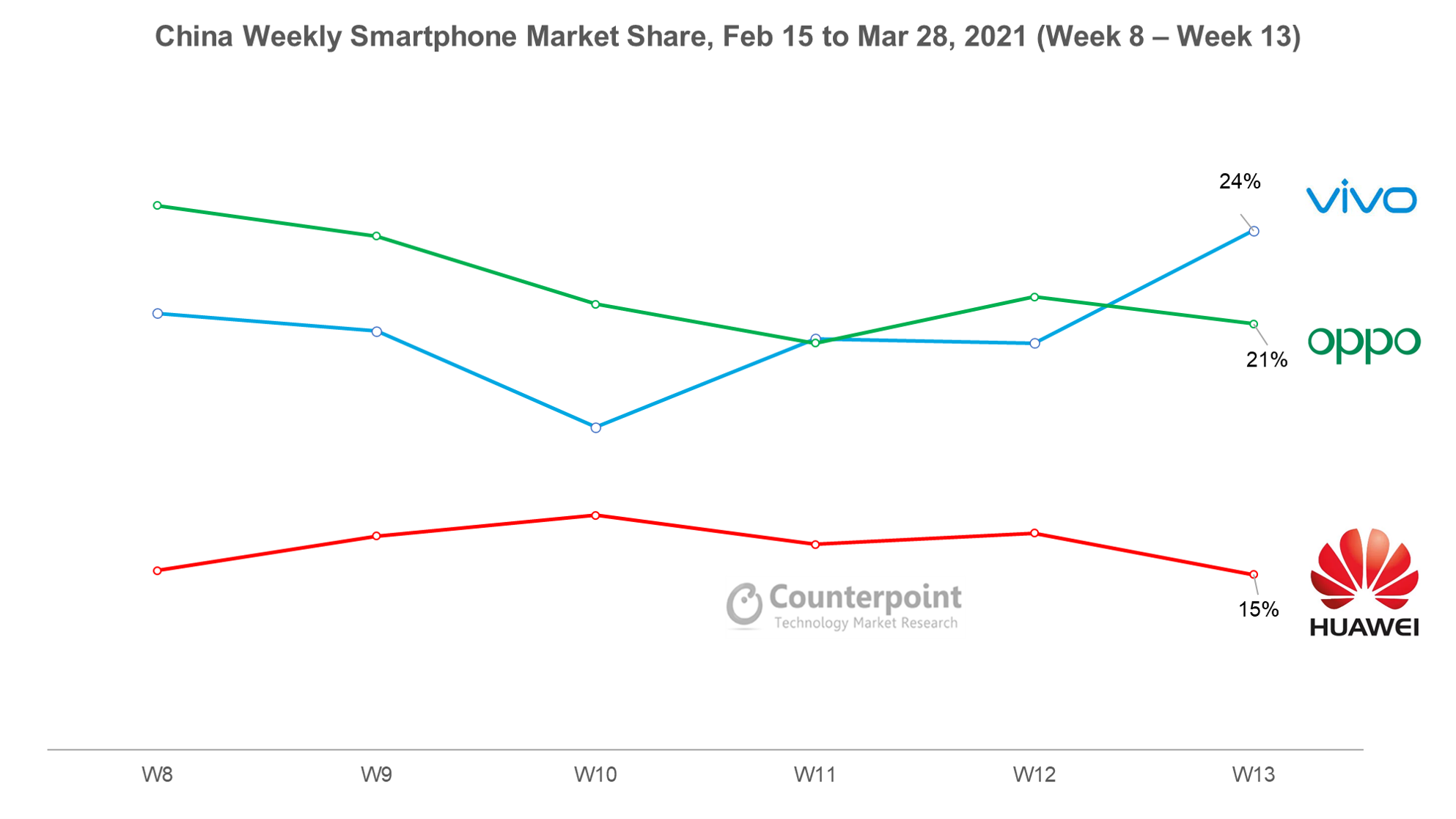 Counterpoint Research China Weekly Smartphone Market Share Wk 8 - Wk 13 2021 - Vivo Leads