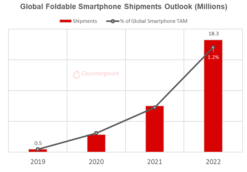 Counterpoint Research - Global Foldables Smartphone Shipments Outlook