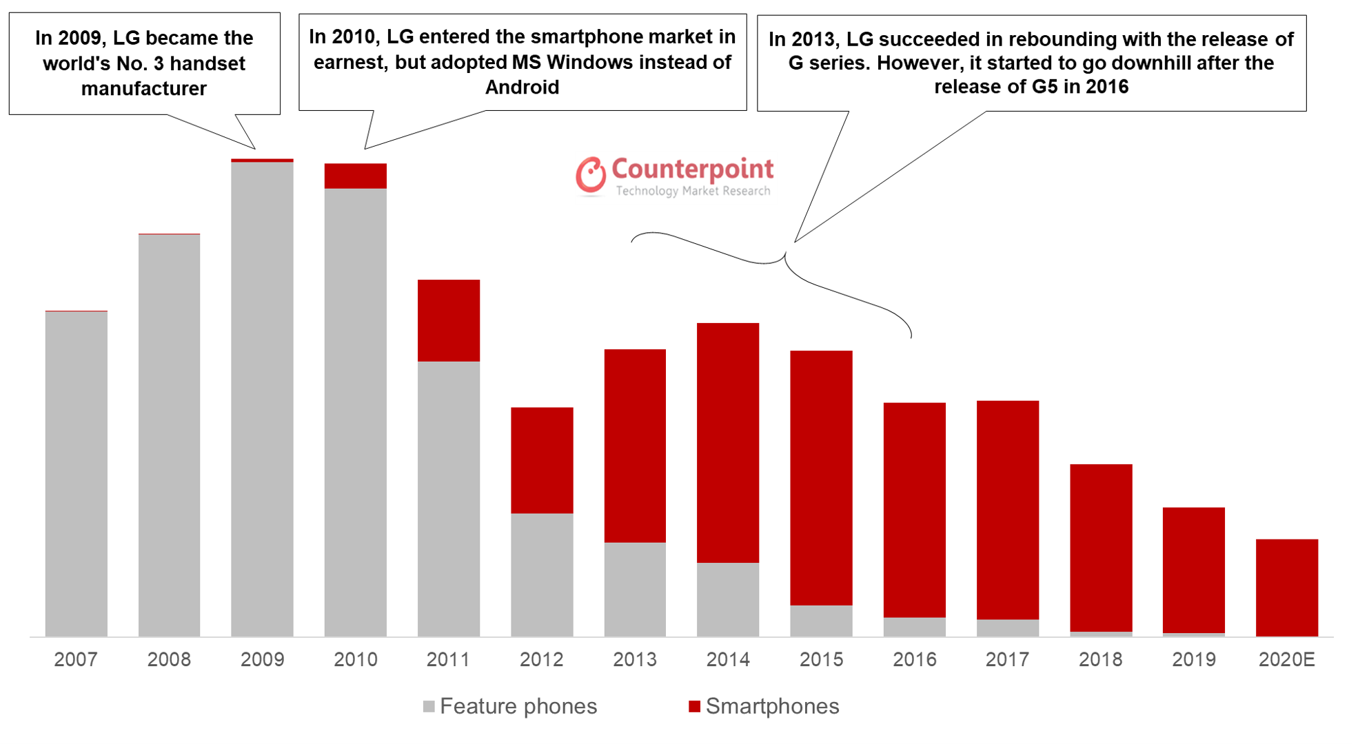 Counterpoint Research LG's Handset and Smartphone Business