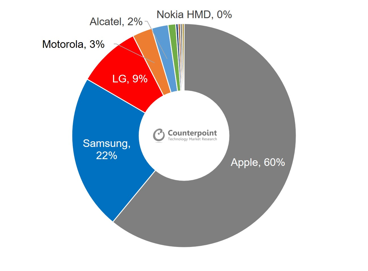 Counterpoint Research North America Smartphone Shipments by Brand, Q4 2020