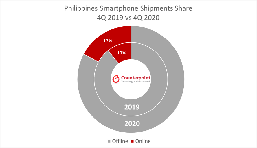 Counterpoint Research Philippines Smartphone Shipments Share
