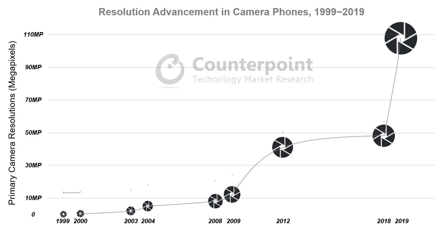 Counterpoint Research Resolution Advancement in Camera Phones, 1999~2019