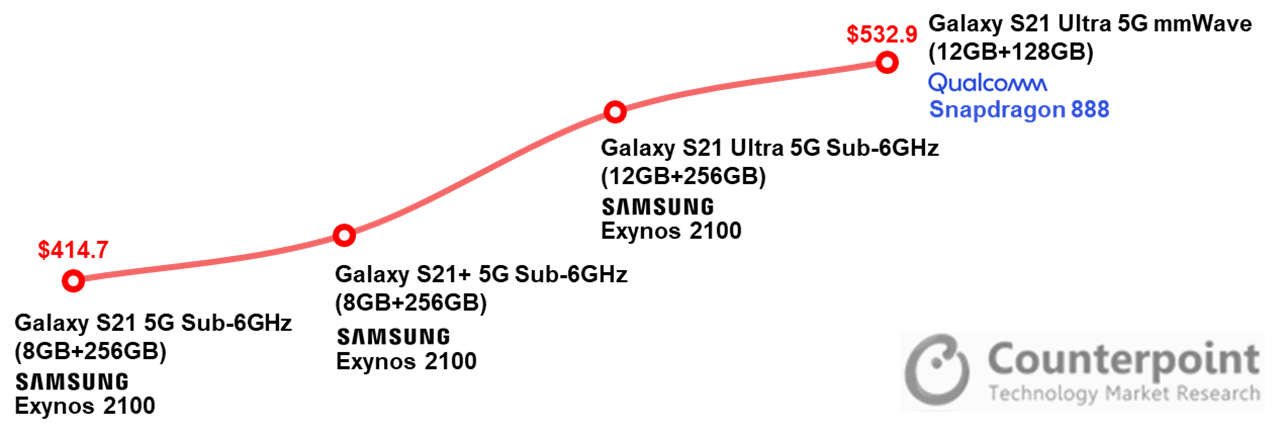 Counterpoint Research - Samsung Galaxy S21 Ultra - BoM Cost Estimates for Galaxy S21 series