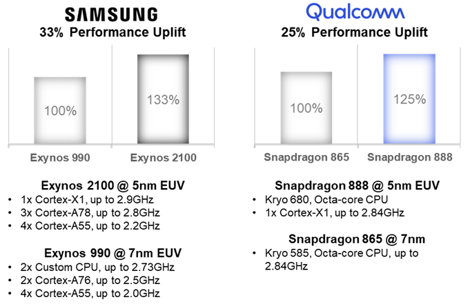 Counterpoint Research - Samsung Galaxy S21 Ultra - Significant Improvement in CPU Performance