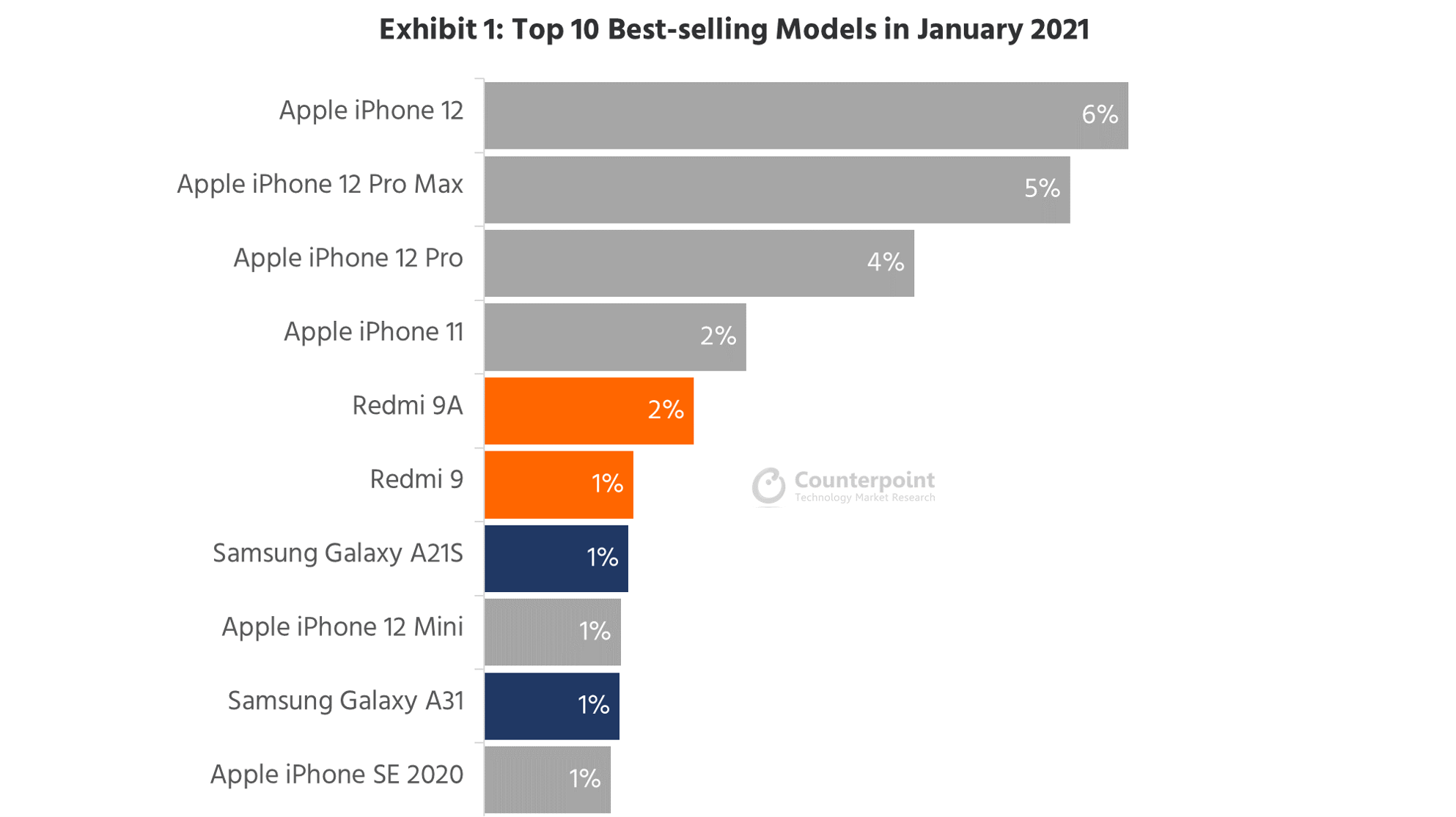Counterpoint Research Top 10 Best-selling Smartphone Models in January 2021