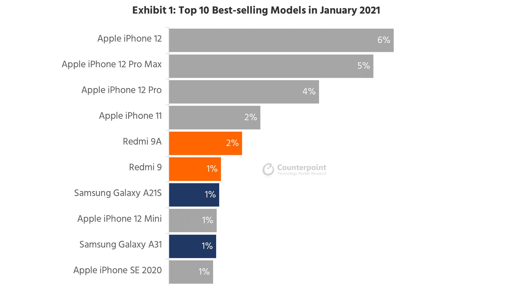 Apple, Ocak Ayında En Çok Satan 10 Model Listesinde 6 Yer Aldı