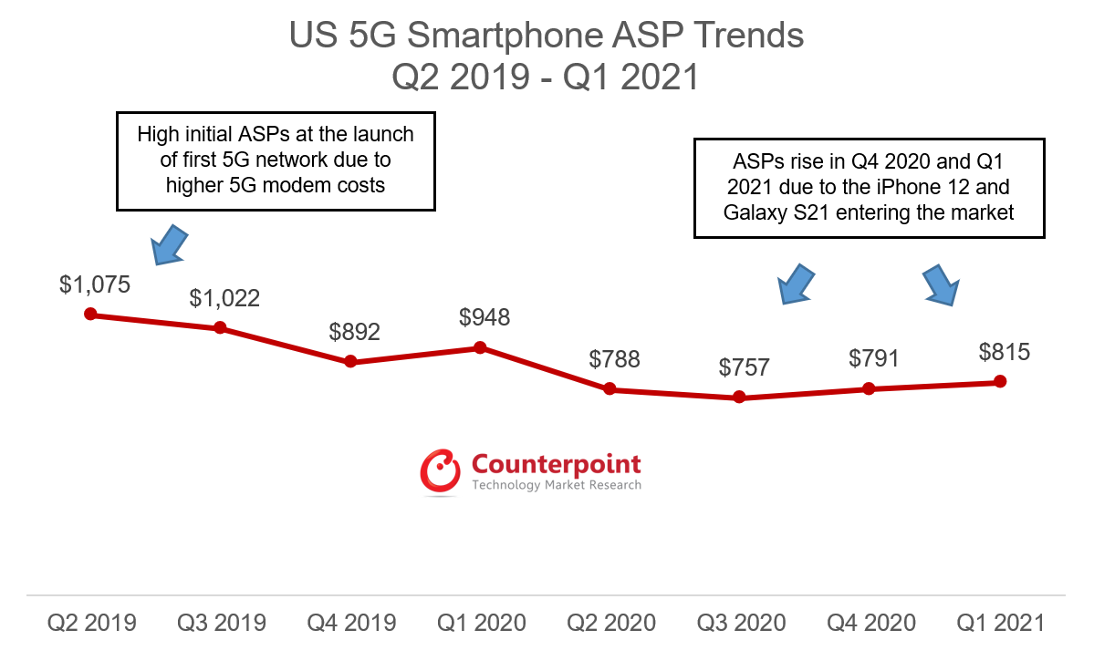 Counterpoint Research US 5G Smartphone ASP Trends