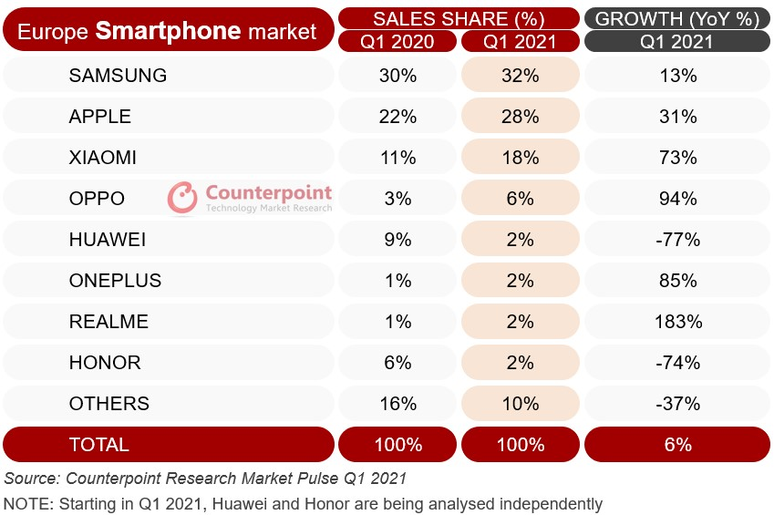 Counterpoint Research Market Pulse Q1 2021 Europe smartphone sales share