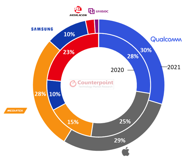 5G smartphone Chipset SoC share