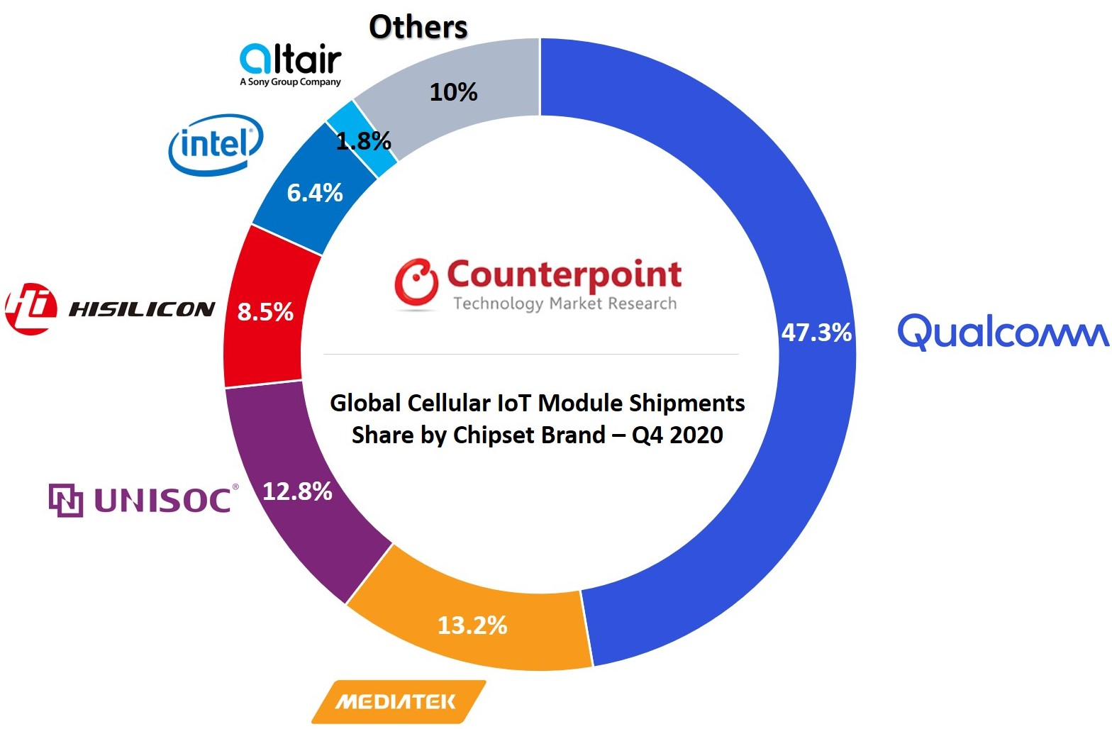 Counterpoint Research Global Cellular IoT Chipset Market Q4 2020
