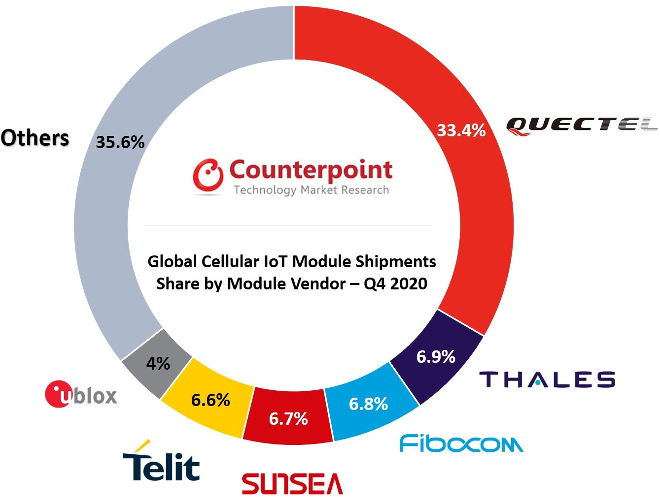 Counterpoint Research Global Cellular IoT Module Market Q4 2020