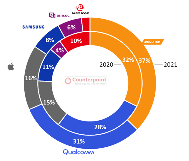 Counterpoint Research: Global smartphone chipset share Mediatek leads in 2021 with 32% share