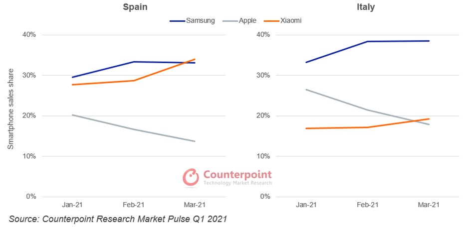 Counterpoint Research Market Pulse Q1 2021 Spain, Italy smartphone sales share