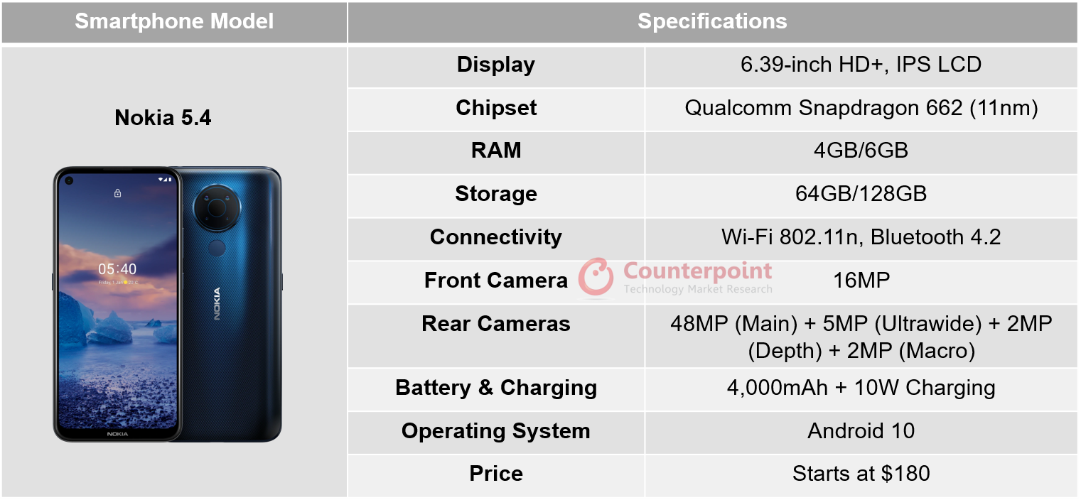 counterpoint nokia 5.4 review specifications