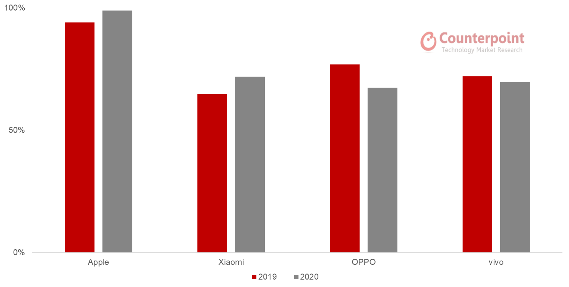 Counterpoint Research China's Share in Global Handset Production by Major OEM