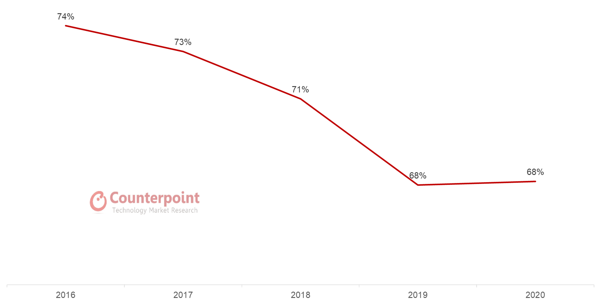 Counterpoint Research China's Share in Global Handset Production