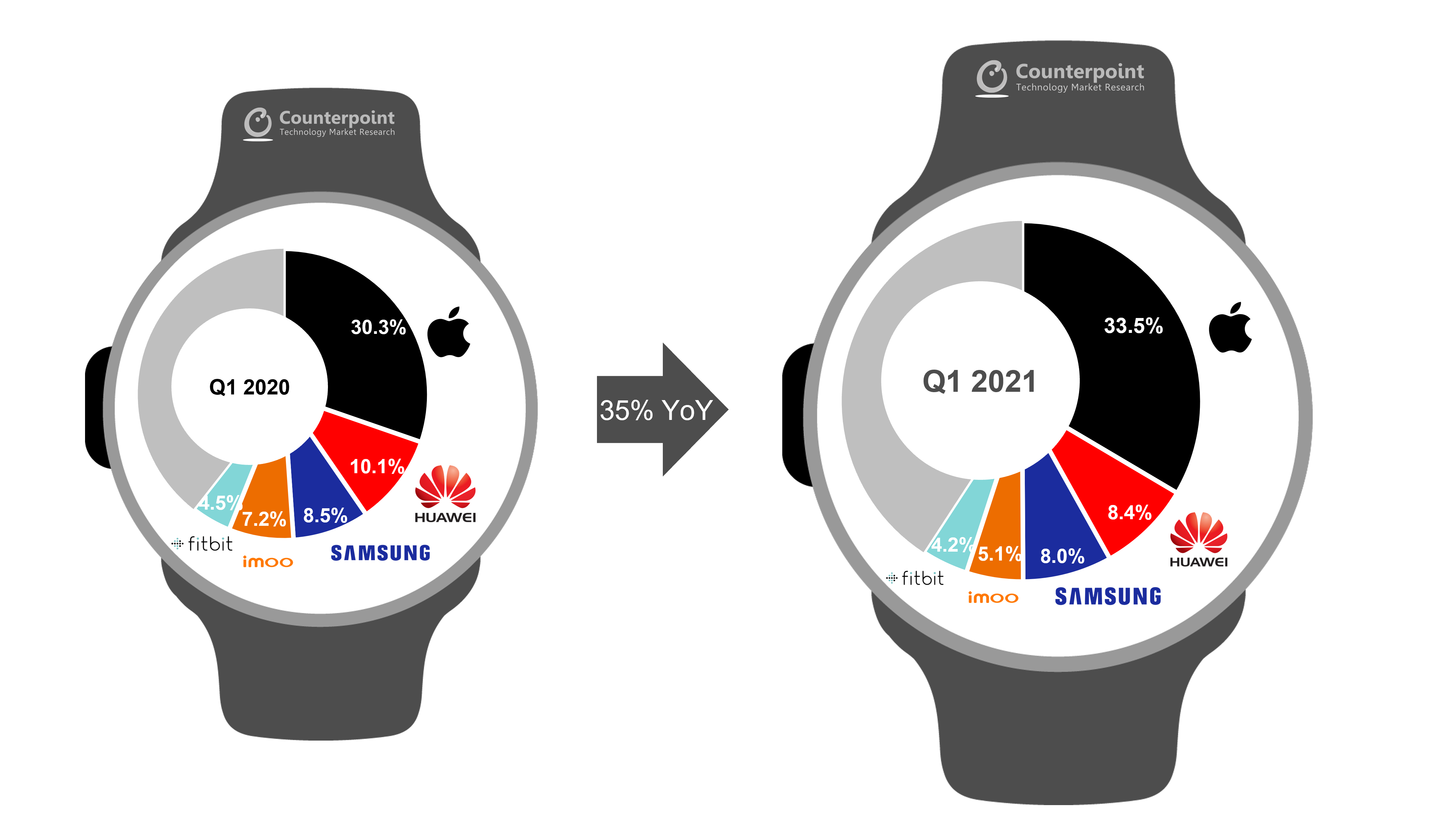 Counterpoint Research - Global Smartwatch Market Shipments Share Q1 2021
