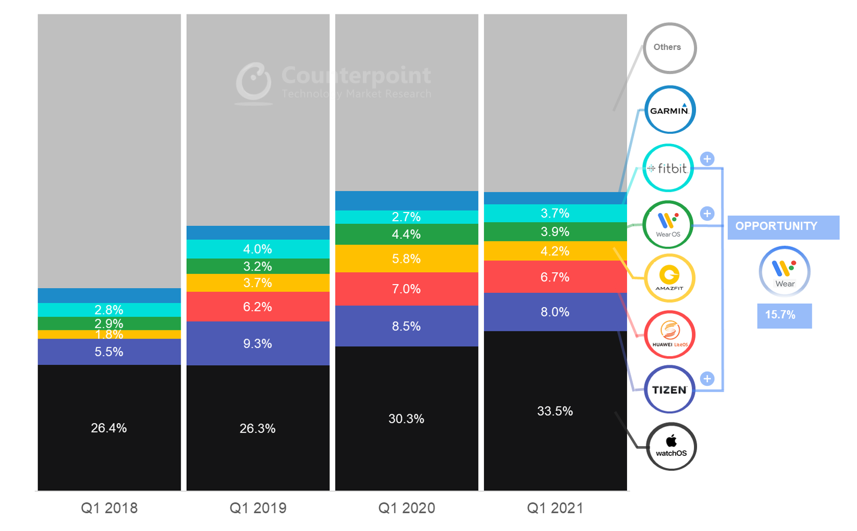 Counterpoint Research Global Smartwatch Shipments Share by Operating System