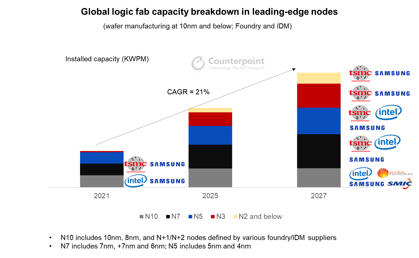 Counterpoint Research Global logic fab capacity breakdown in leading-edge nodes