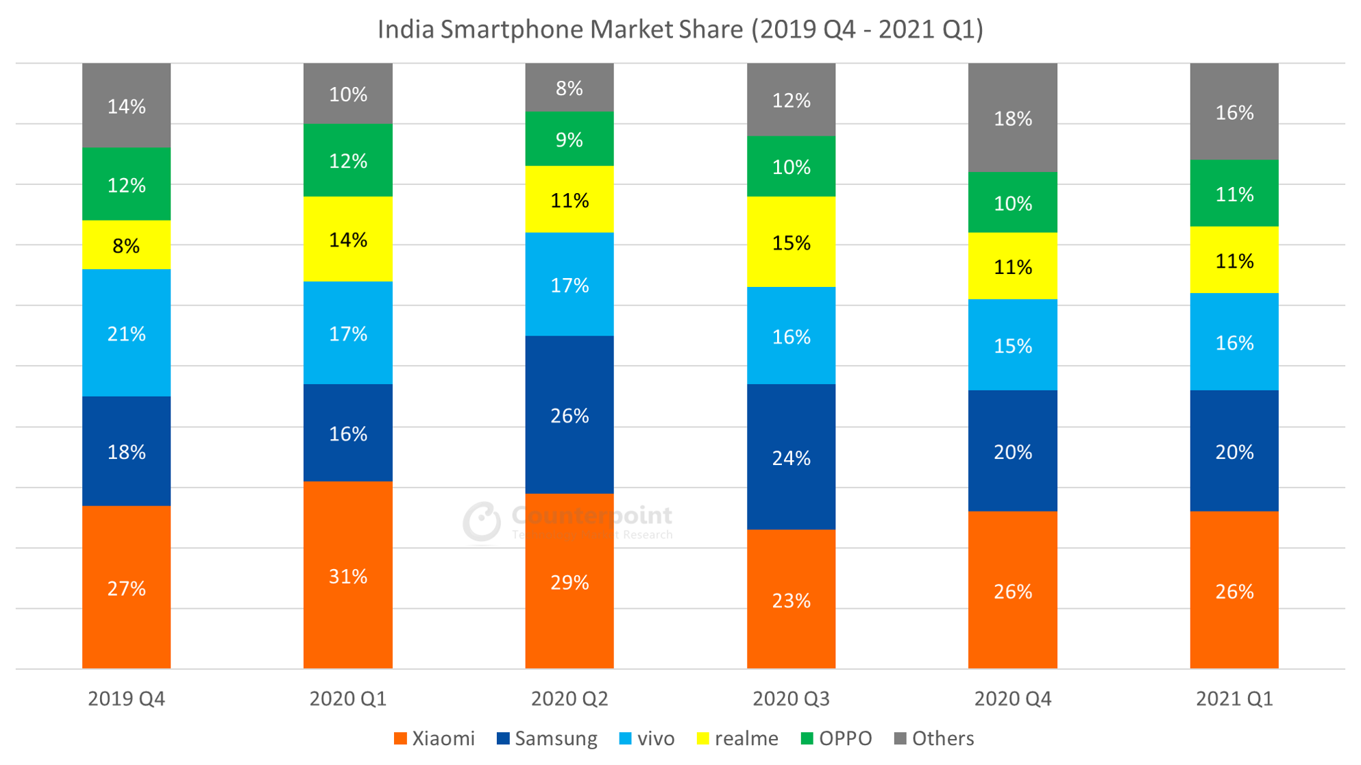 Counterpoint-Research-India-Smartphone-Quarterly-Market-Data-2019Q4-2021Q1