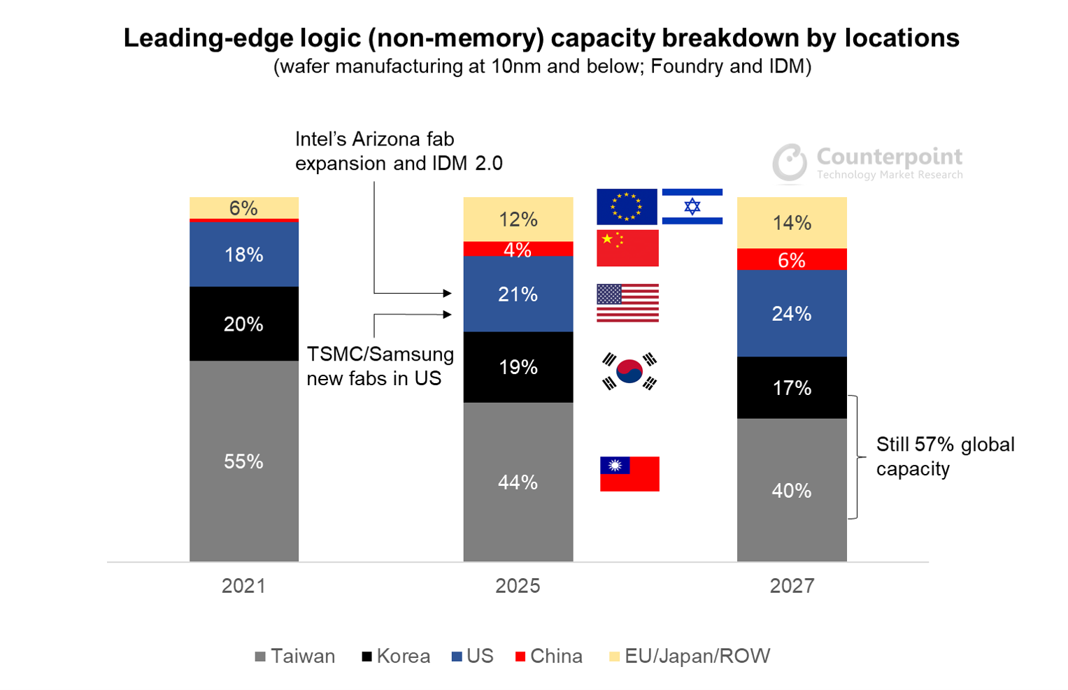 Counterpoint Research Leading-edge logic (non-memory) capacity breakdown by locations