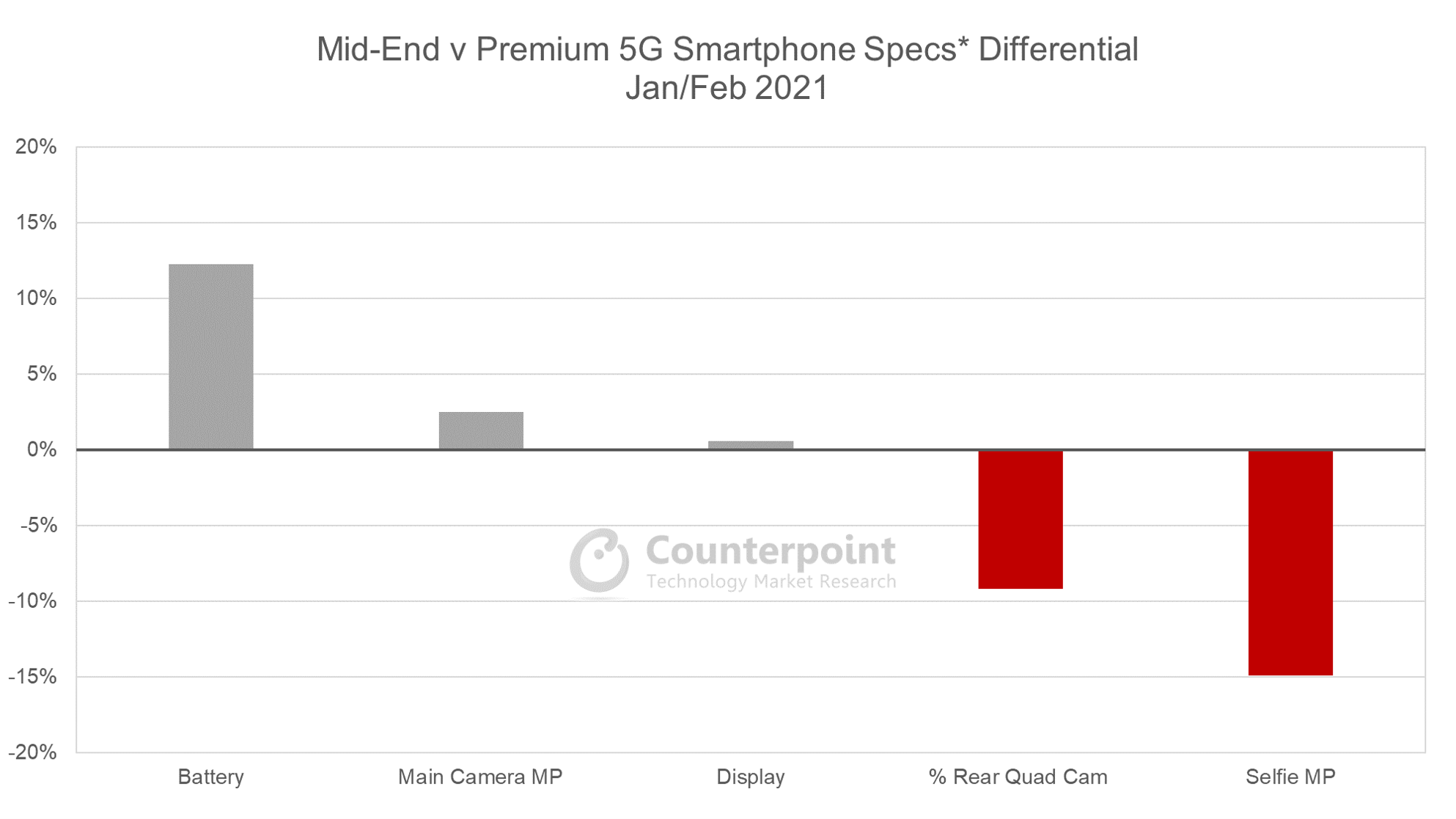 Counterpoint Research Mid-End v Premium 5G Smartphone Specs Differential