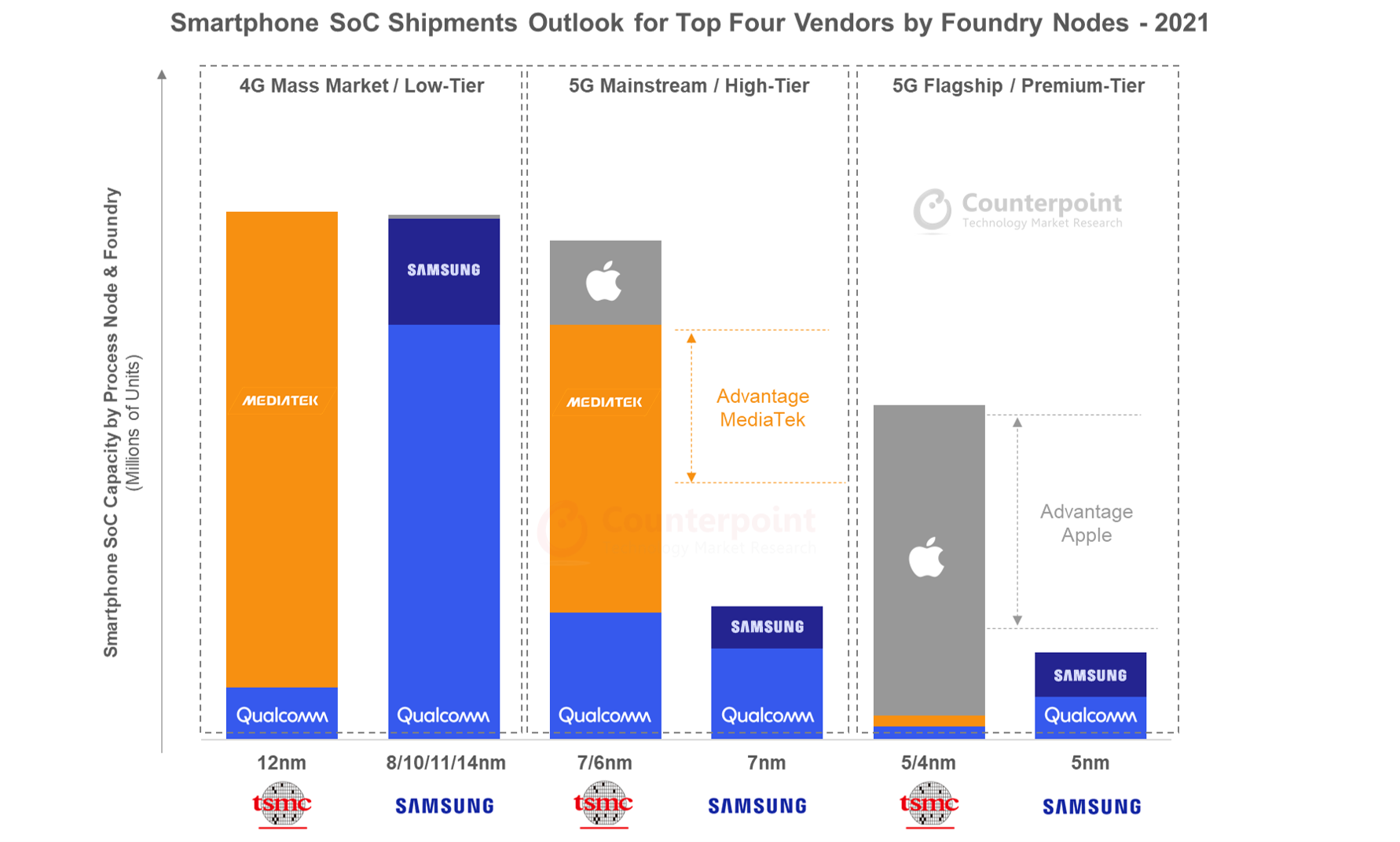 Counterpoint Research Smartphone SoC Shipments Outlook for Top Four Vendors by Foundry Nodes - 2021