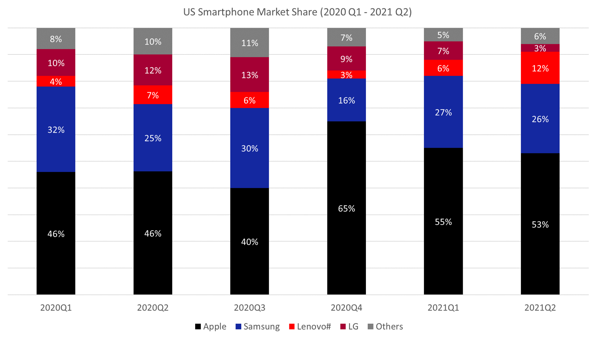 Counterpoint Research USA Smartphone Market Share Q2 2021