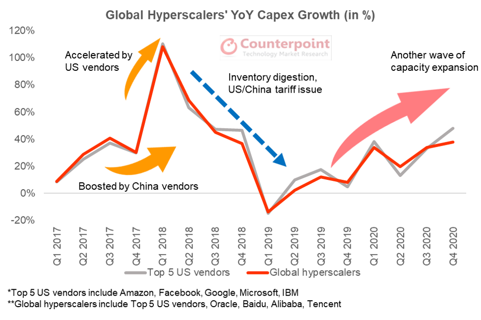 Counterpoint Research Global Hyperscalers' YoY Capex Growth (in %)