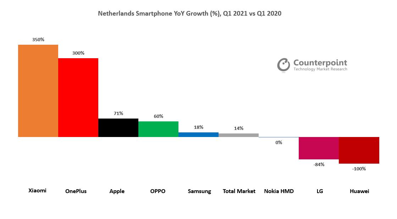 etherlands Smartphone YoY Growth (%), Q1 2021 vs Q1 2020
