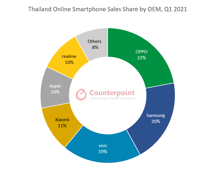 Counterpoint Research Thailand Online Smartphone Sales Share by OEM, Q1 2021