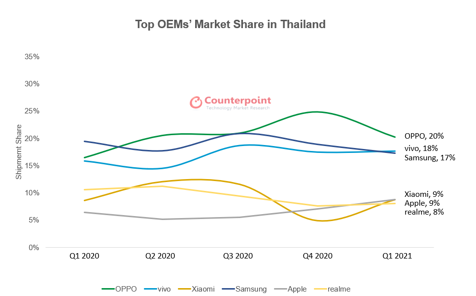 Counterpoint Research Top OEMs' Market Share in Thailand