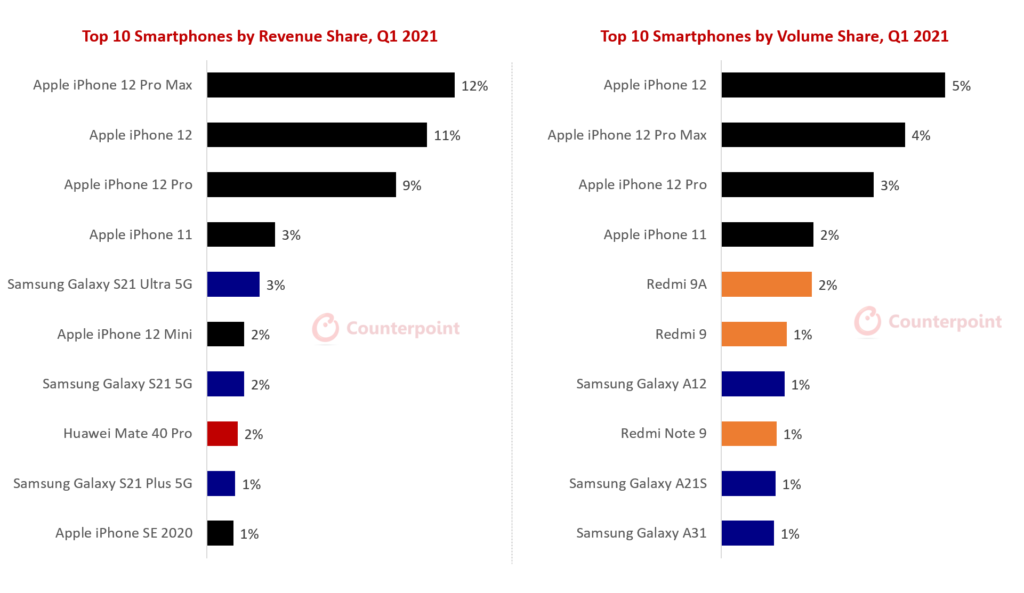 Counterpoint Research Best Selling Models (Smartphones) Globally Q1 2021