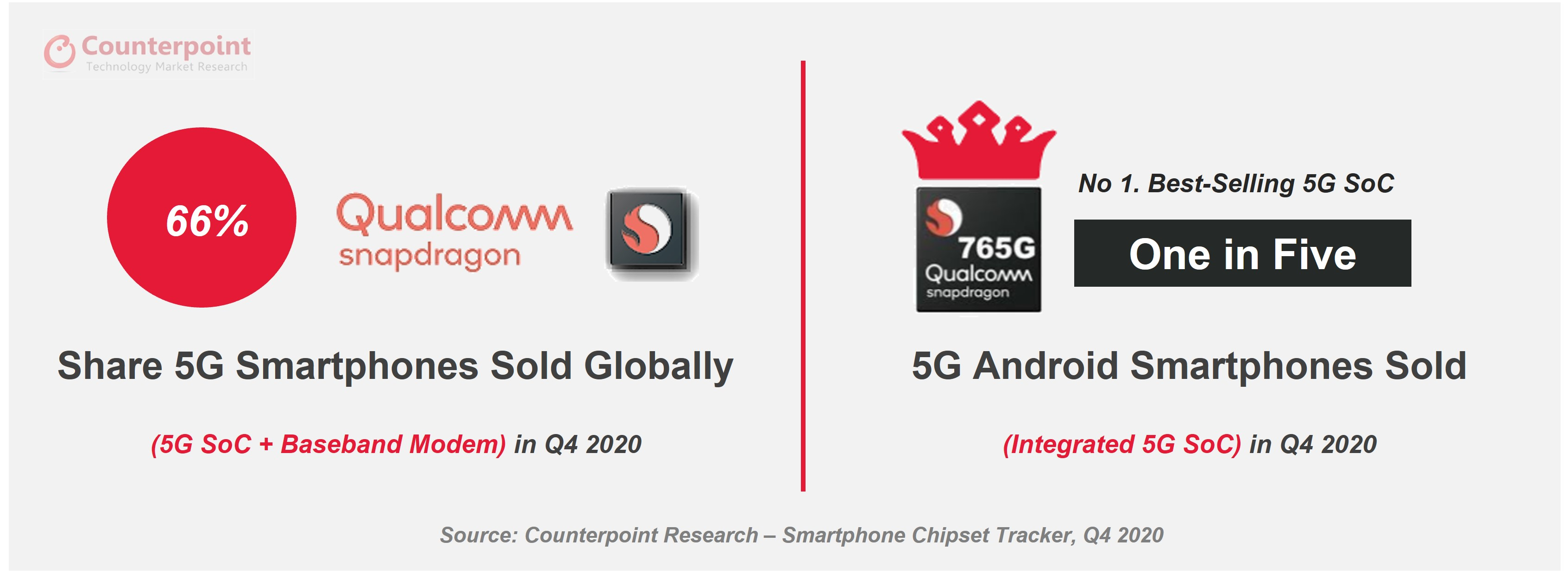counterpoint qualcomm snapdragon 765G 5g share