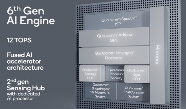 counterpoint snapdragon 778g 5g ai