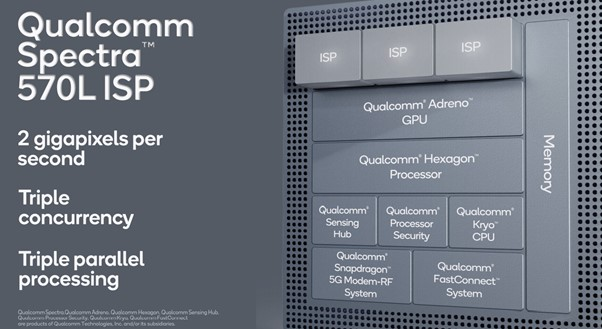 counterpoint snapdragon 778g 5g triple isp features